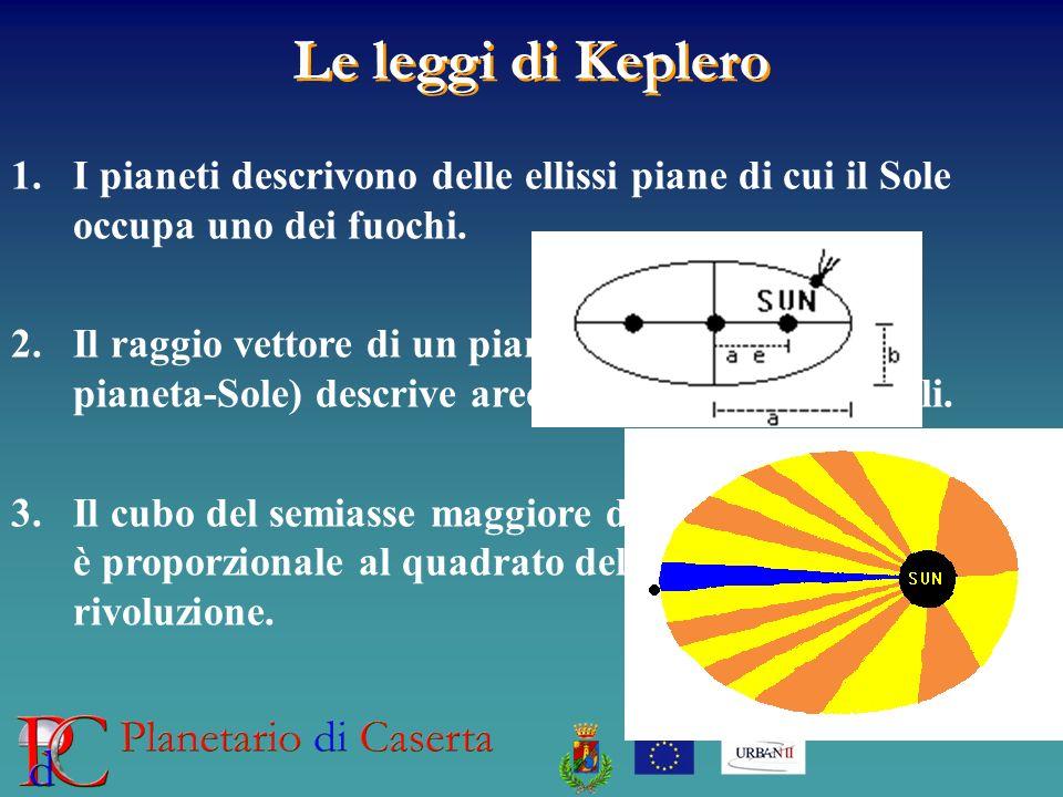 Le leggi di Keplero 1.I pianeti descrivono delle ellissi piane di cui il Sole occupa uno dei fuochi.