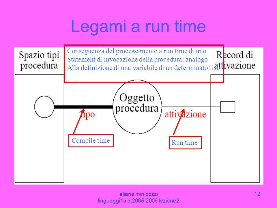eliana minicozzi linguaggi1a.a.2005-2006 lezione2 12 Legami a run time Compile time Run time Conseguenza del processamento a run time di uno Statement