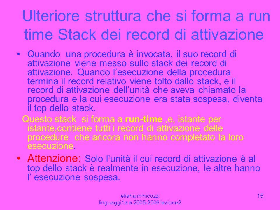 eliana minicozzi linguaggi1a.a.2005-2006 lezione2 15 Ulteriore struttura che si forma a run time Stack dei record di attivazione Quando una procedura