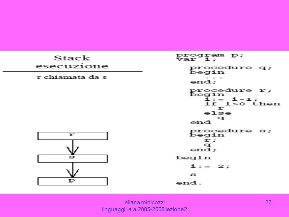 eliana minicozzi linguaggi1a.a.2005-2006 lezione2 23