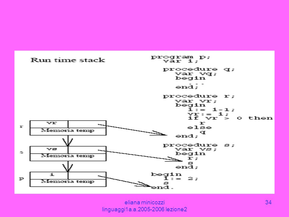 eliana minicozzi linguaggi1a.a.2005-2006 lezione2 34