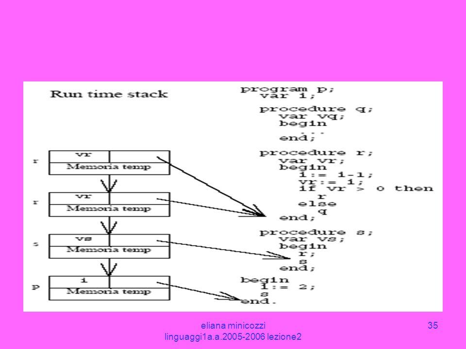 eliana minicozzi linguaggi1a.a.2005-2006 lezione2 35