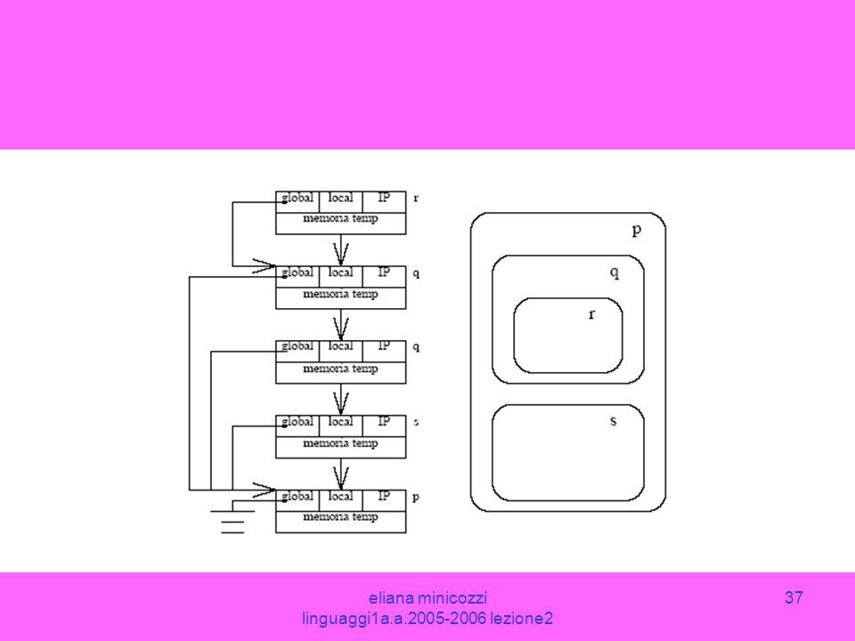 eliana minicozzi linguaggi1a.a.2005-2006 lezione2 37