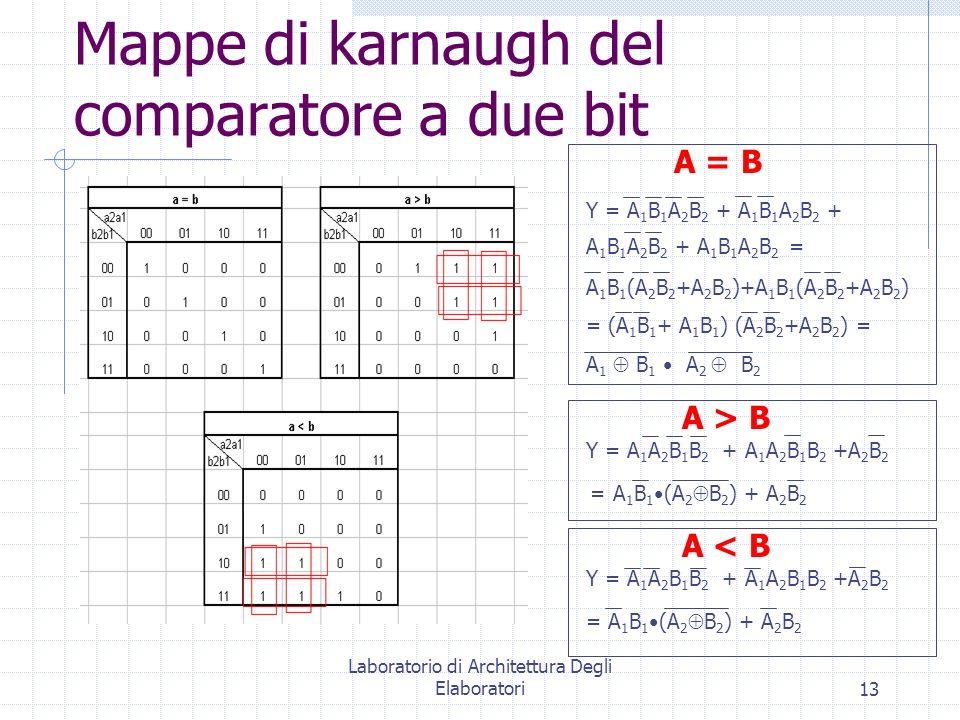 Laboratorio di Architettura Degli Elaboratori13 Mappe di karnaugh del comparatore a due bit Y = A 1 B 1 A 2 B 2 + A 1 B 1 A 2 B 2 + A 1 B 1 A 2 B 2 +