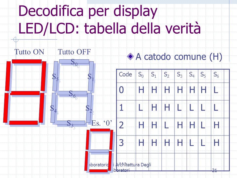 Laboratorio di Architettura Degli Elaboratori21 S0S0 S0S0 S6S6 S6S6 S3S3 S3S3 S4S4 S4S4 S5S5 S5S5 S1S1 S1S1 S2S2 S2S2 Decodifica per display LED/LCD: