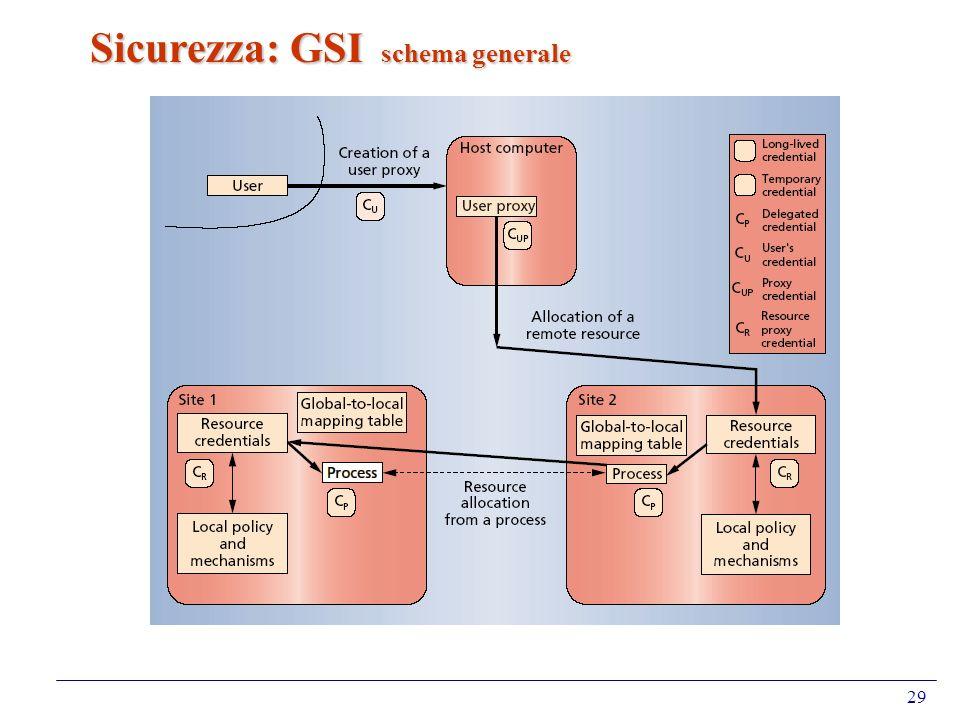 29 Sicurezza: GSI schema generale