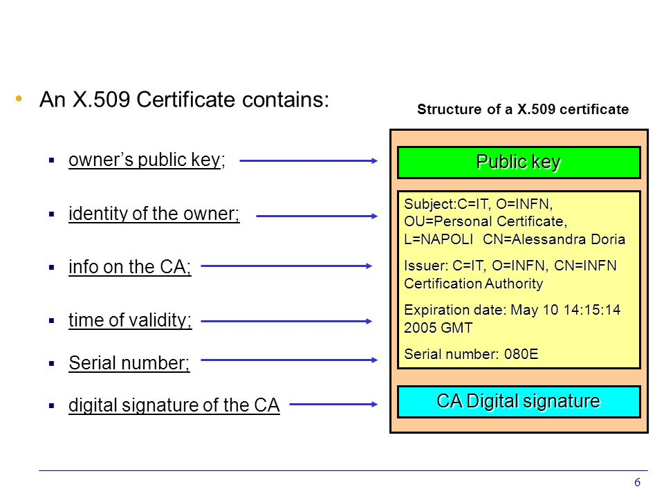 6 An X.509 Certificate contains: owners public key; identity of the owner; info on the CA; time of validity; Serial number; digital signature of the C