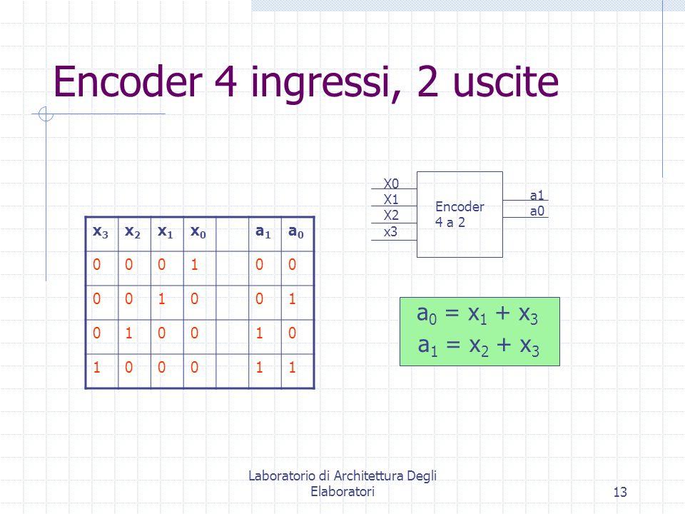 Laboratorio di Architettura Degli Elaboratori13 Encoder 4 ingressi, 2 uscite x3x3 x2x2 x1x1 x0x0 a1a1 a0a0 000100 001001 010010 100011 Encoder 4 a 2 X