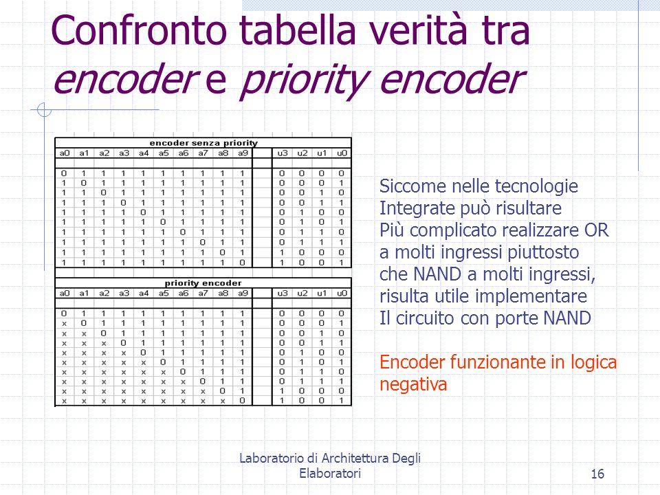 Laboratorio di Architettura Degli Elaboratori16 Confronto tabella verità tra encoder e priority encoder Siccome nelle tecnologie Integrate può risulta