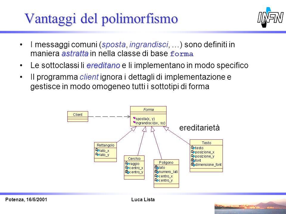 Luca ListaPotenza, 16/5/2001 Vantaggi del polimorfismo astrattaI messaggi comuni (sposta, ingrandisci, …) sono definiti in maniera astratta in nella c