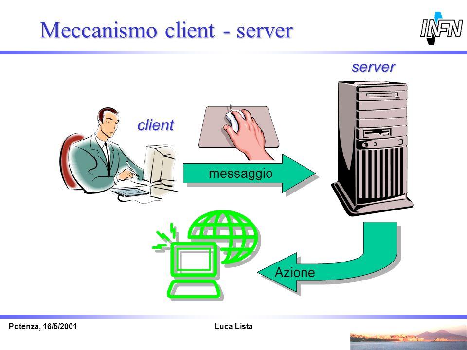 Luca ListaPotenza, 16/5/2001 Meccanismo client - server messaggio Azione client server
