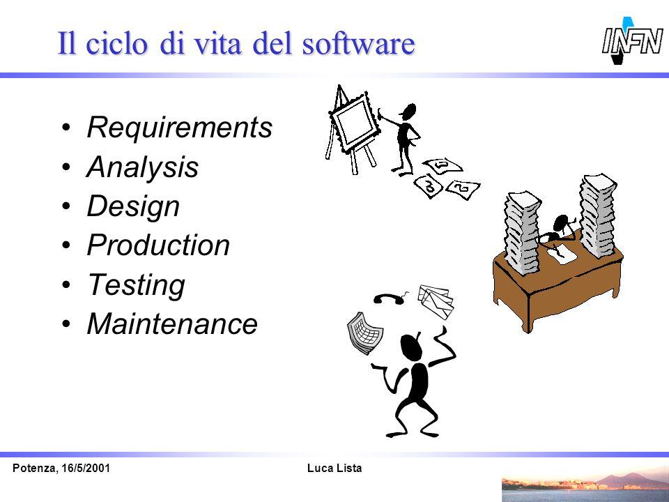 Luca ListaPotenza, 16/5/2001 Il ciclo di vita del software Requirements Analysis Design Production Testing Maintenance