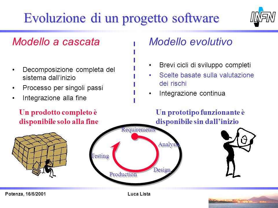 Luca ListaPotenza, 16/5/2001 Evoluzione di un progetto software Modello evolutivo Brevi cicli di sviluppo completi Scelte basate sulla valutazione dei