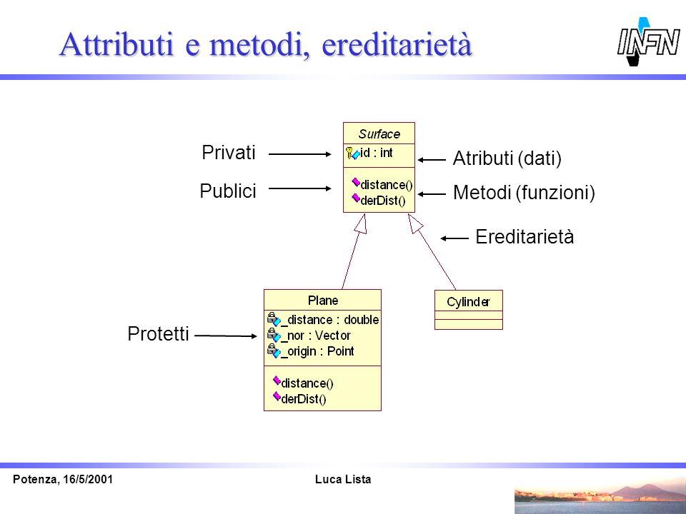 Luca ListaPotenza, 16/5/2001 Attributi e metodi, ereditarietà Publici Protetti Metodi (funzioni) Atributi (dati) Privati Ereditarietà