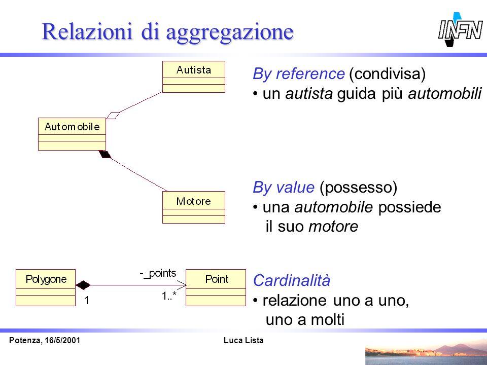 Luca ListaPotenza, 16/5/2001 Relazioni di aggregazione By reference (condivisa) un autista guida più automobili By value (possesso) una automobile pos