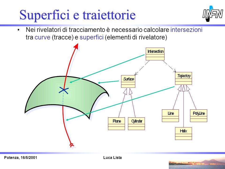Luca ListaPotenza, 16/5/2001 Superfici e traiettorie Nei rivelatori di tracciamento è necessario calcolare intersezioni tra curve (tracce) e superfici