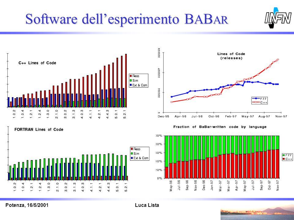 Luca ListaPotenza, 16/5/2001 Software dellesperimento B A B AR