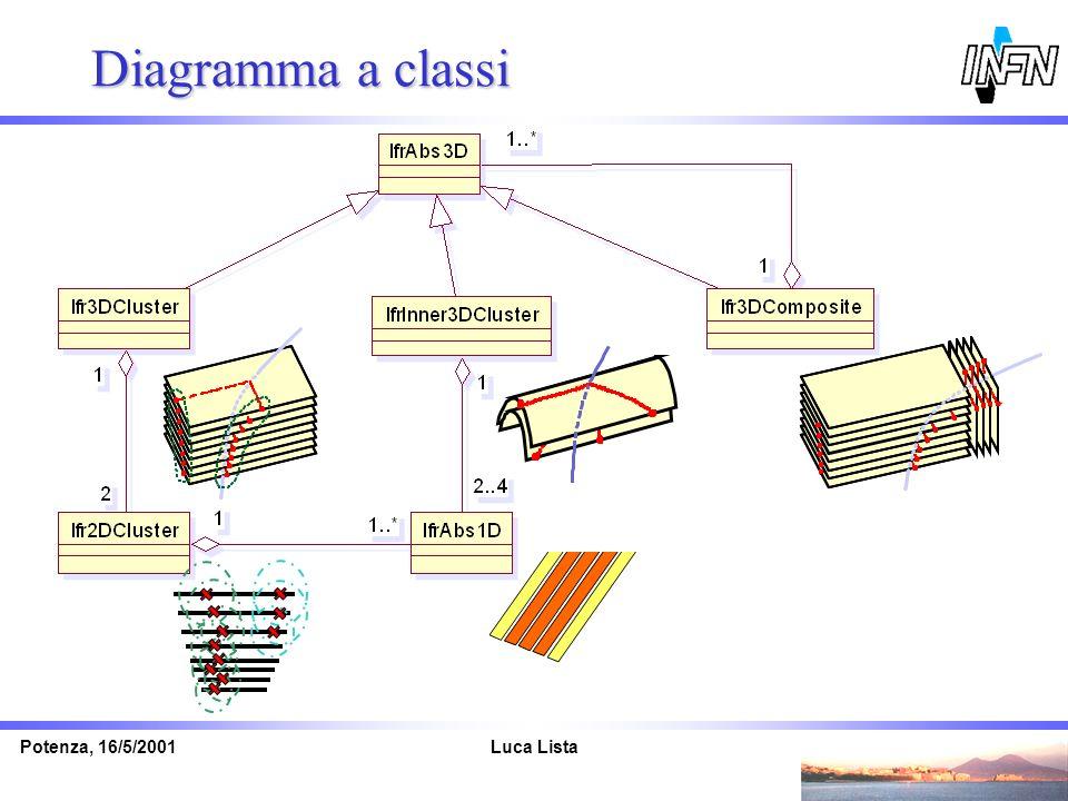 Luca ListaPotenza, 16/5/2001 Diagramma a classi