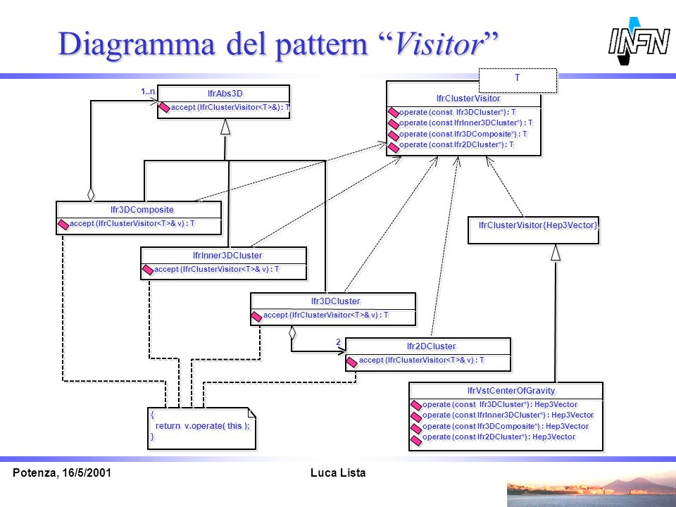 Luca ListaPotenza, 16/5/2001 Diagramma del pattern Visitor Ifr3DCluster accept (IfrClusterVisitor & v) : T Ifr2DCluster accept (IfrClusterVisitor & v)