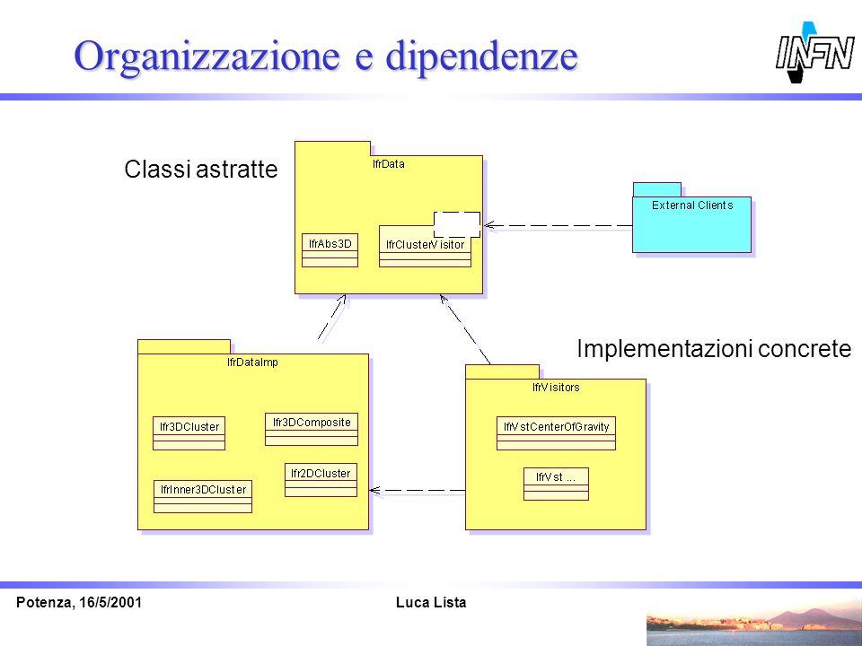 Luca ListaPotenza, 16/5/2001 Organizzazione e dipendenze Classi astratte Implementazioni concrete