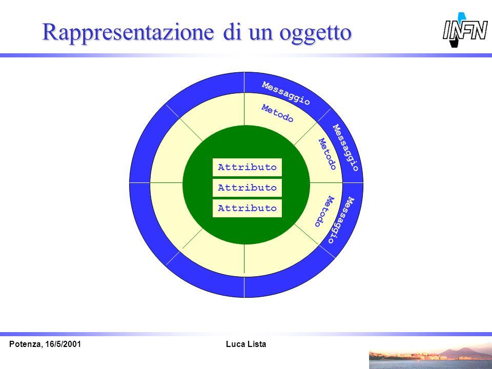 Luca ListaPotenza, 16/5/2001 Rappresentazione di un oggetto Messaggio Metodo Attributo