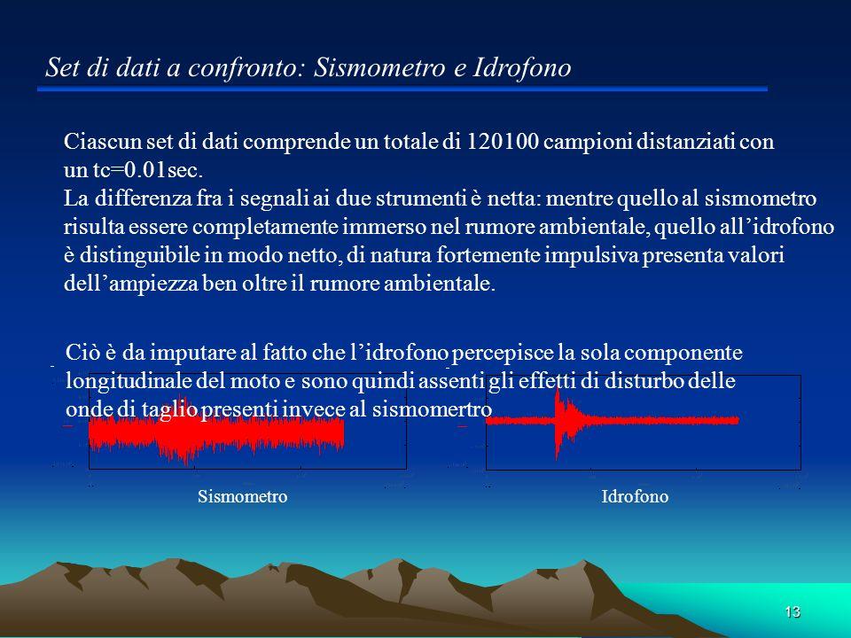 13 Set di dati a confronto: Sismometro e Idrofono SismometroIdrofono Ciascun set di dati comprende un totale di 120100 campioni distanziati con un tc=