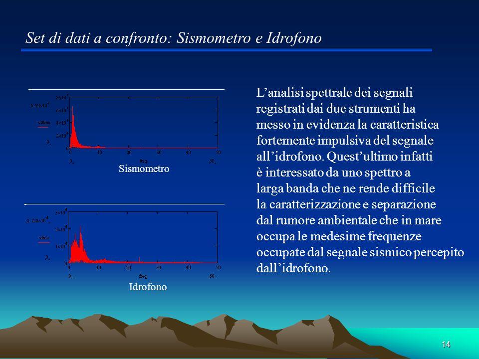 14 Set di dati a confronto: Sismometro e Idrofono Sismometro Idrofono Lanalisi spettrale dei segnali registrati dai due strumenti ha messo in evidenza