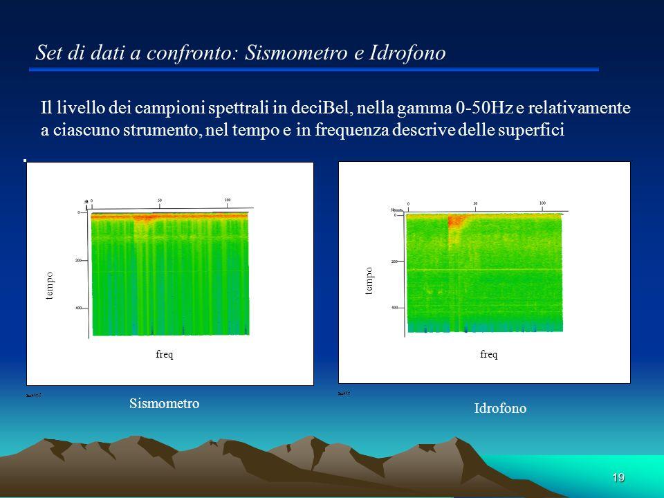 19 Set di dati a confronto: Sismometro e Idrofono Il livello dei campioni spettrali in deciBel, nella gamma 0-50Hz e relativamente a ciascuno strument