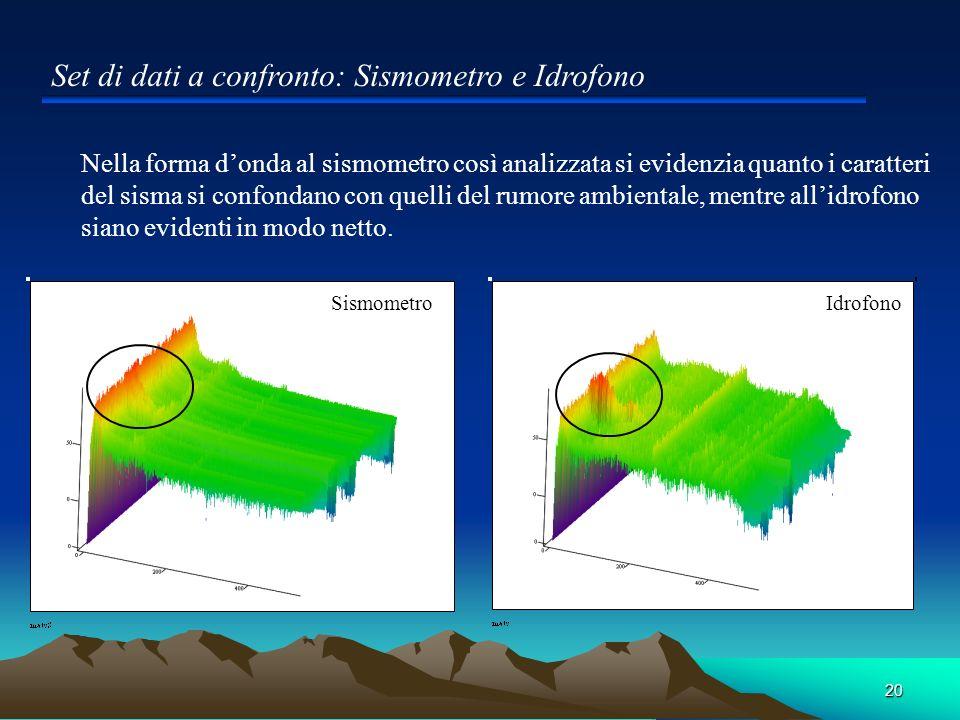 20 Set di dati a confronto: Sismometro e Idrofono Nella forma donda al sismometro così analizzata si evidenzia quanto i caratteri del sisma si confond