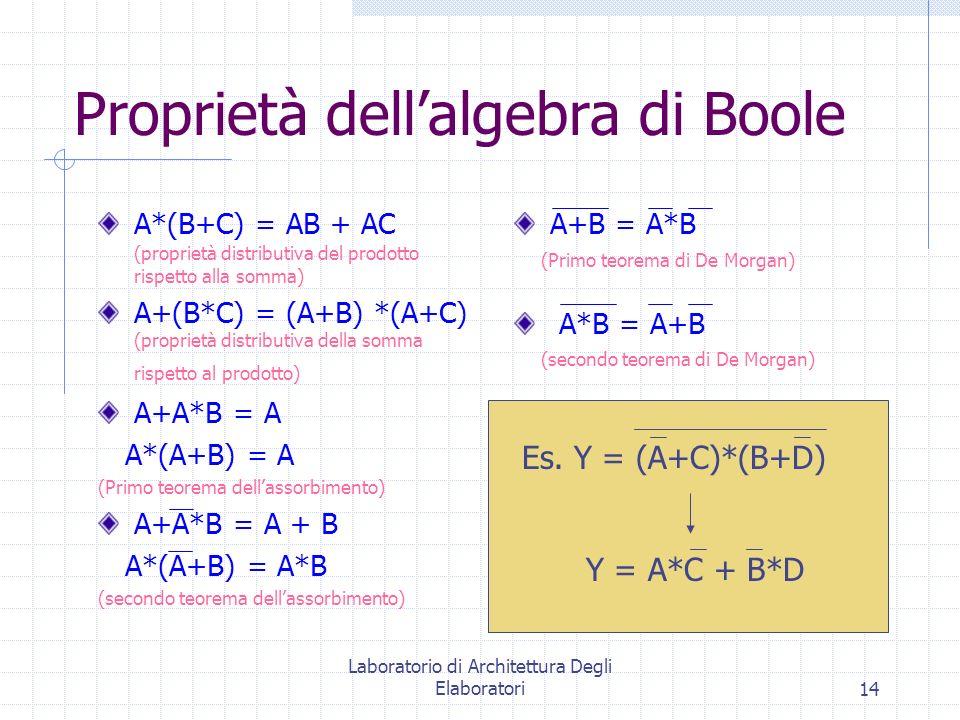 Laboratorio di Architettura Degli Elaboratori14 A+B = A*B (Primo teorema di De Morgan) A*B = A+B (secondo teorema di De Morgan) Proprietà dellalgebra