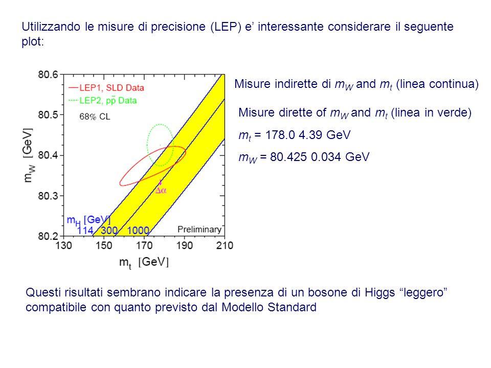 Utilizzando le misure di precisione (LEP) e interessante considerare il seguente plot: Misure indirette di m W and m t (linea continua) Misure dirette