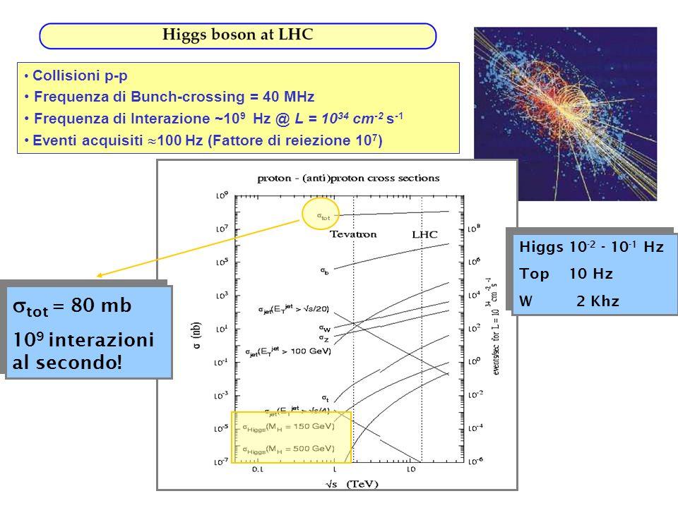 Collisioni p-p Frequenza di Bunch-crossing = 40 MHz Frequenza di Interazione ~10 9 Hz @ L = 10 34 cm -2 s -1 Eventi acquisiti 100 Hz (Fattore di reiez