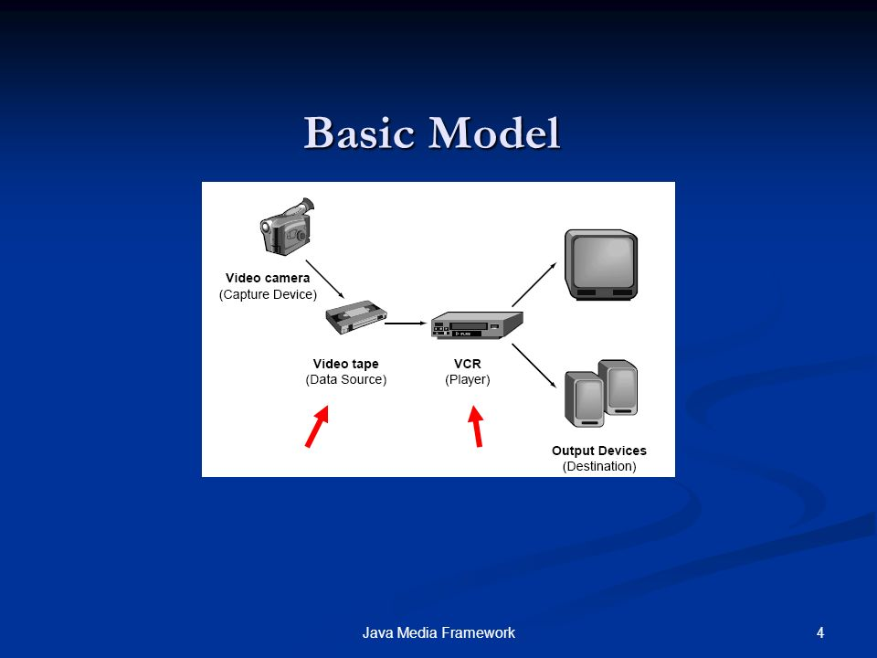 5Java Media Framework JMF Architecture Capture device Capture device Files on disk Files on disk Network input Network input Codecs Codecs Effects Effects Video Renderer Video Renderer Save to disk Save to disk Output to network Output to network