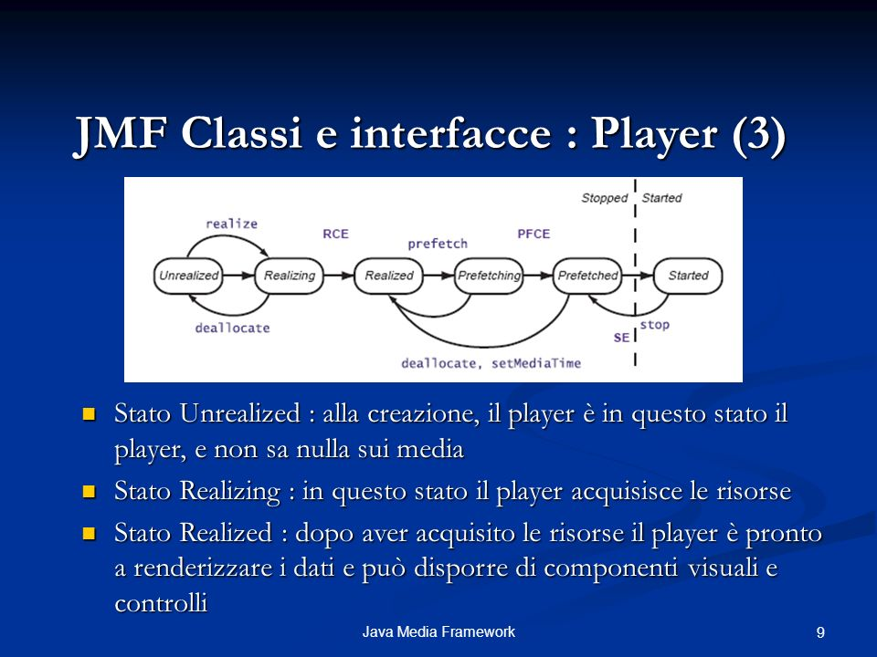 20Java Media Framework JMF Esempio : Posizionamento su un determinato frame Posizionamento al frame 30 del video Ottengo lid del frame corrente Tempo relativo al posizionamento sul frame desiderato