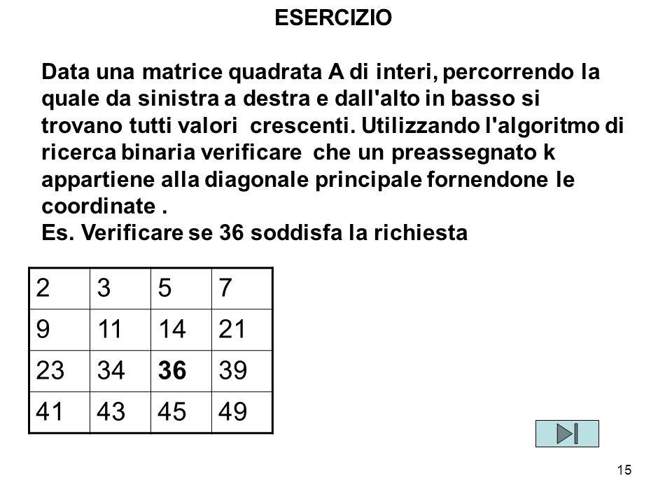 15 ESERCIZIO Data una matrice quadrata A di interi, percorrendo la quale da sinistra a destra e dall'alto in basso si trovano tutti valori crescenti.