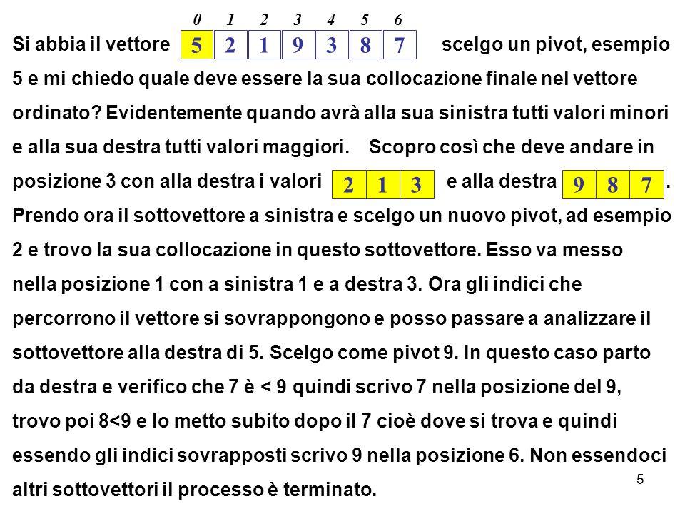 6 5219387 0123456 VETTORE DA ORDINARE 5 2 1 9 3 8 7 5 Pivot scelto Partizione sinistra (elementi < 5) 213 Partizione destra (elementi > 5) 987 2 A sinistra Pivot scelto Partizione sinistra (elementi < 2) 1 Partizione destra (elementi > 2) 3 Partizione sinistra 123 87 9 A destra Pivot scelto Partizione sinistra (elementi < 9) Partizione destra (elementi > 9) Partizione destra 789 Partizione sinistra pivot partizione destra 5123789