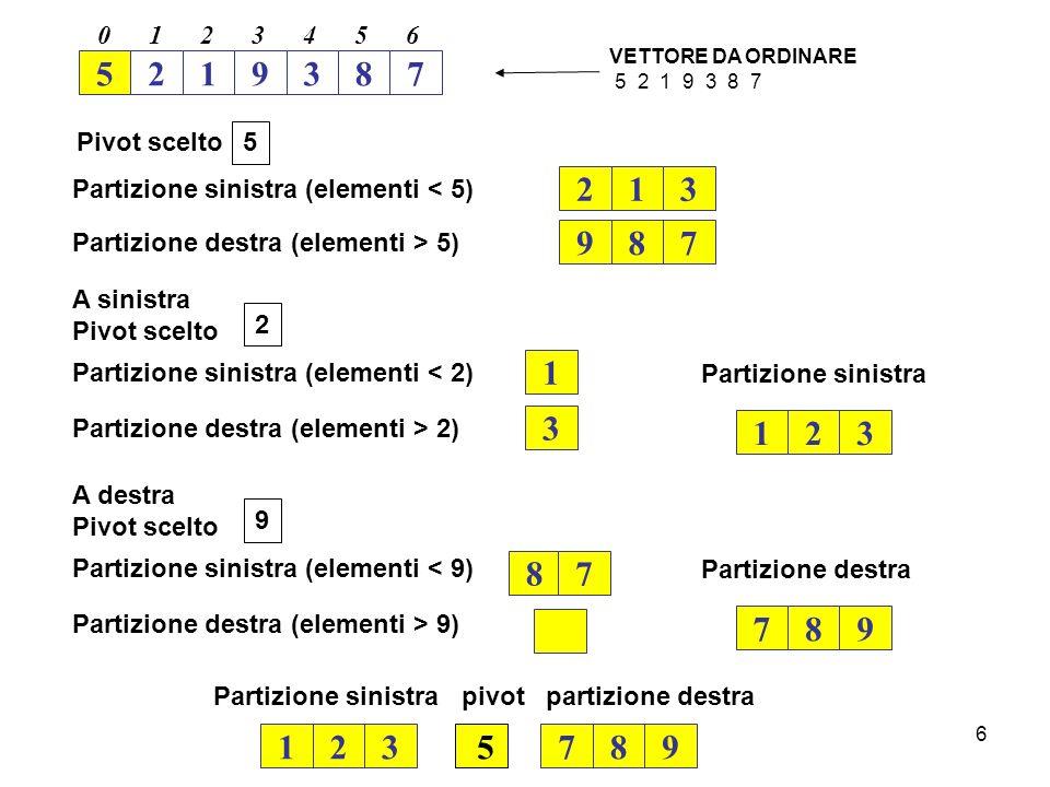 6 5219387 0123456 VETTORE DA ORDINARE 5 2 1 9 3 8 7 5 Pivot scelto Partizione sinistra (elementi < 5) 213 Partizione destra (elementi > 5) 987 2 A sin