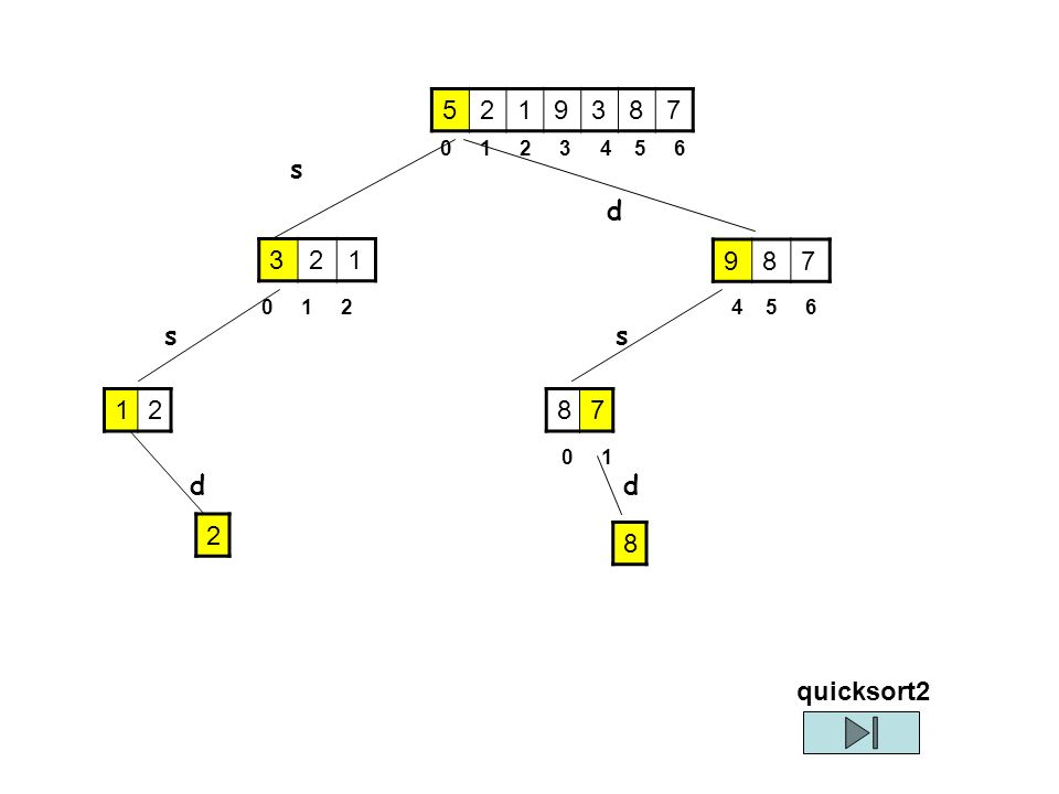 8 quick(A, left, right) Poni left_di_partenza=left; right_di_partenza=right Pivot=A[left] I°ciclo - A partire da A[right] e fino a quando: a) left è minore di right oppure b) se A[right]>=pivot decrementa right Se si esce per la condizione b) poniamo A[left]=A[right] e incrementa left.