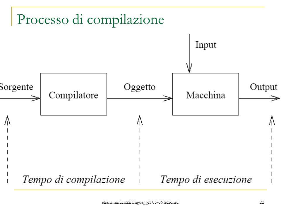 eliana minicozzi linguaggi1 05-06 lezione1 22 Processo di compilazione