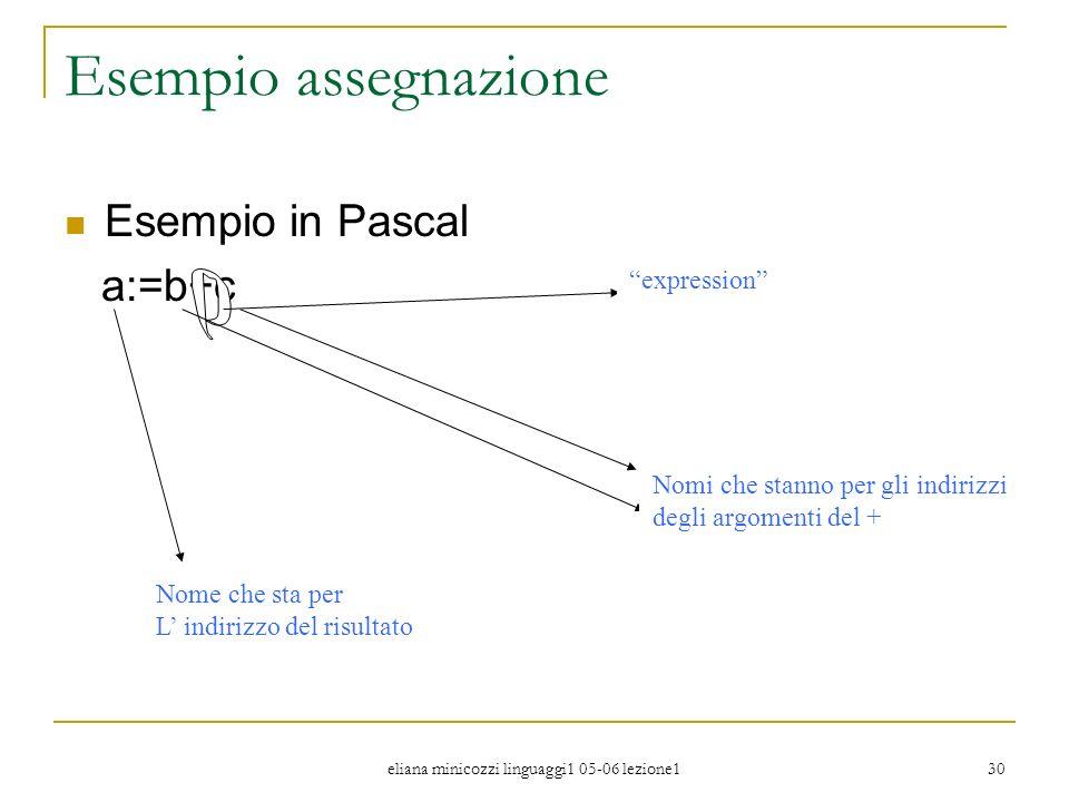 eliana minicozzi linguaggi1 05-06 lezione1 30 Esempio assegnazione Esempio in Pascal a:=b+c expression Nome che sta per L indirizzo del risultato Nomi