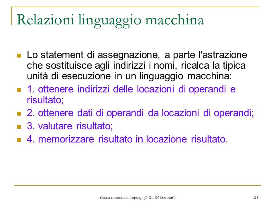 eliana minicozzi linguaggi1 05-06 lezione1 31 Relazioni linguaggio macchina Lo statement di assegnazione, a parte l'astrazione che sostituisce agli in