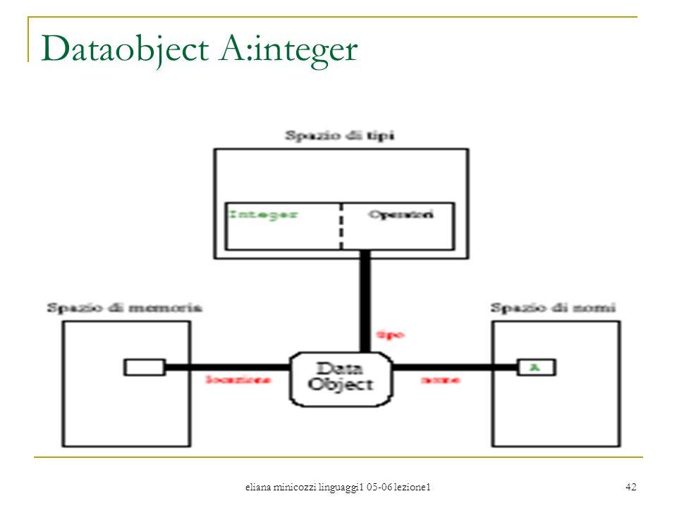 eliana minicozzi linguaggi1 05-06 lezione1 42 Dataobject A:integer