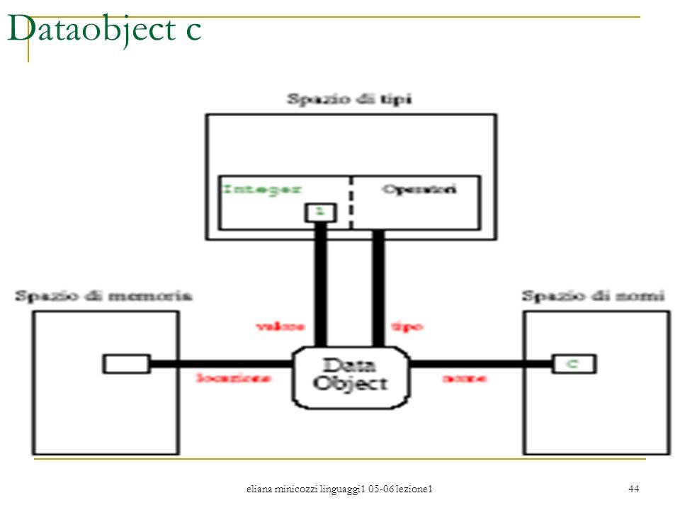 eliana minicozzi linguaggi1 05-06 lezione1 44 Dataobject c