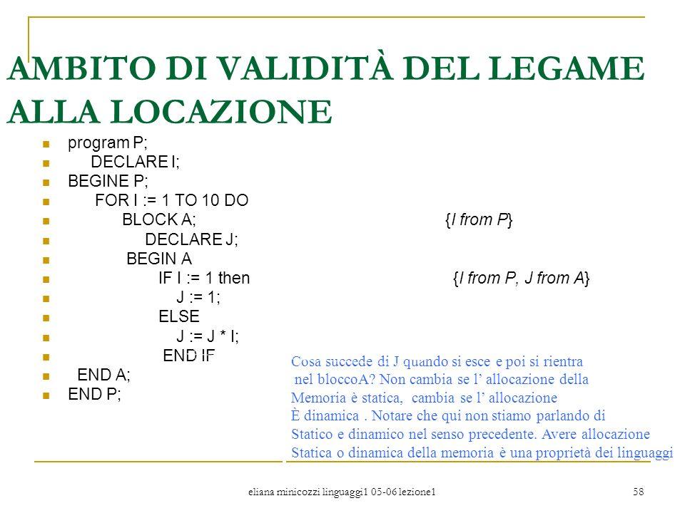 eliana minicozzi linguaggi1 05-06 lezione1 58 AMBITO DI VALIDITÀ DEL LEGAME ALLA LOCAZIONE program P; DECLARE I; BEGINE P; FOR I := 1 TO 10 DO BLOCK A