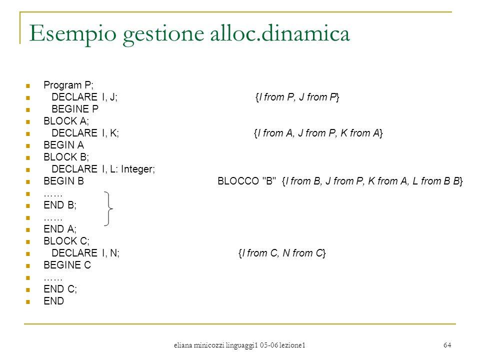 eliana minicozzi linguaggi1 05-06 lezione1 64 Esempio gestione alloc.dinamica Program P; DECLARE I, J; {I from P, J from P} BEGINE P BLOCK A; DECLARE
