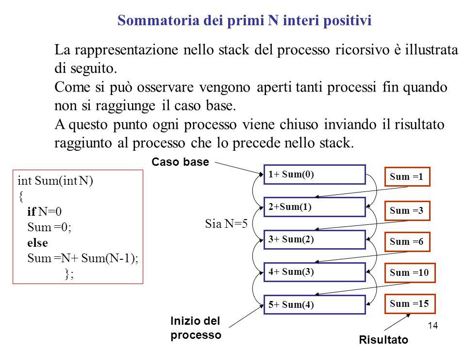 14 int Sum(int N) { if N=0 Sum =0; else Sum =N+ Sum(N-1); }; Sommatoria dei primi N interi positivi La rappresentazione nello stack del processo ricorsivo è illustrata di seguito.