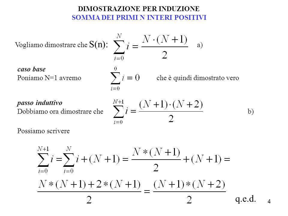 4 DIMOSTRAZIONE PER INDUZIONE SOMMA DEI PRIMI N INTERI POSITIVI Vogliamo dimostrare che S(n): a) caso base Poniamo N=1 avremo che è quindi dimostrato vero Possiamo scrivere q.e.d.
