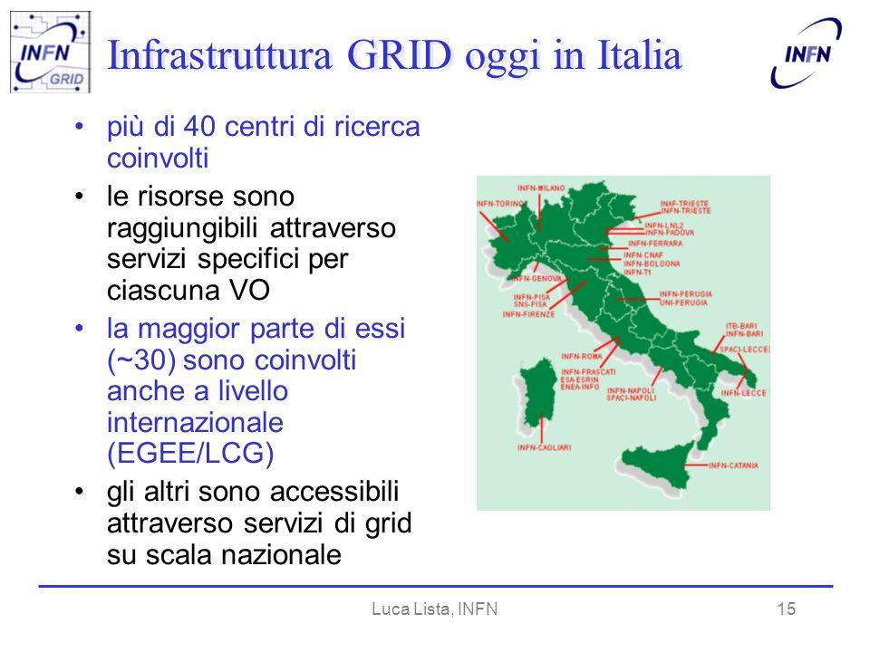 Luca Lista, INFN15 Infrastruttura GRID oggi in Italia più di 40 centri di ricerca coinvolti le risorse sono raggiungibili attraverso servizi specifici per ciascuna VO la maggior parte di essi (~30) sono coinvolti anche a livello internazionale (EGEE/LCG) gli altri sono accessibili attraverso servizi di grid su scala nazionale