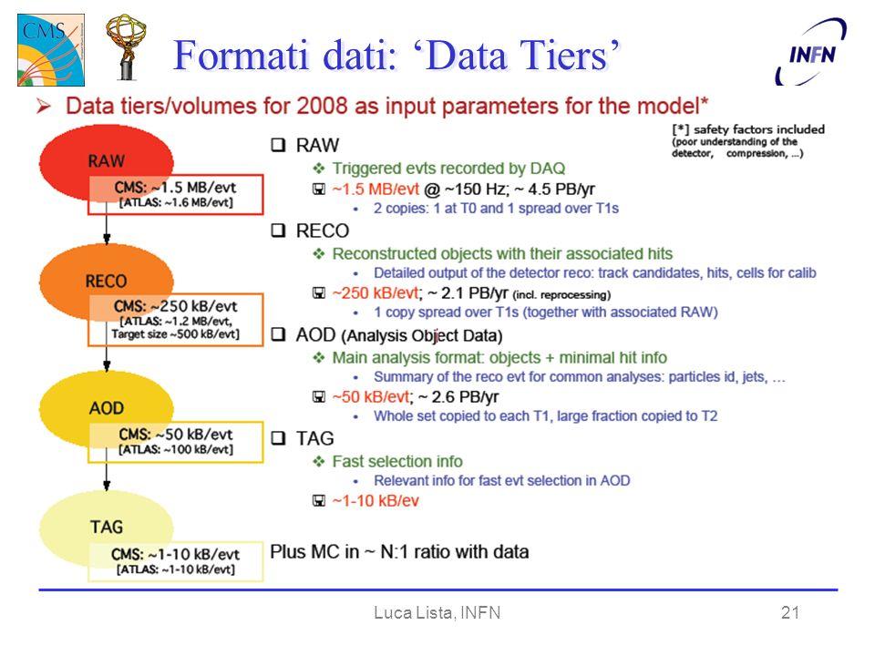 Luca Lista, INFN21 Formati dati: Data Tiers