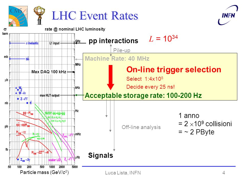 Luca Lista, INFN4 LHC Event Rates Acceptable storage rate: 100-200 Hz Max DAQ 100 kHz Machine Rate: 40 MHz pp interactions Particle mass (GeV/c 2 ) rate @ nominal LHC luminosity Pile-up On-line trigger selection Select 1:4x10 5 Decide every 25 ns.